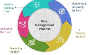 steps-of-risk-management-process
